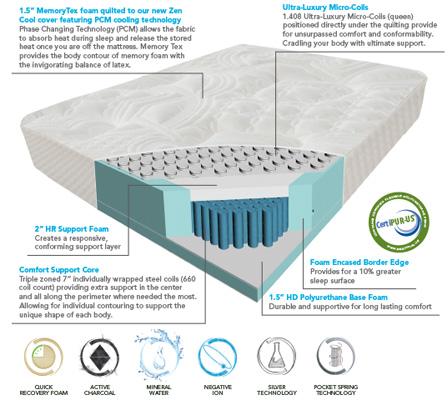 Enso Sleep Systems Monterey Mattress